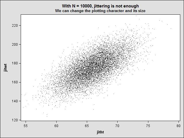 Scatterplot with small dots