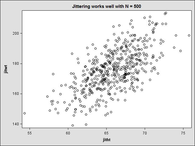 Scatterplot with jitter