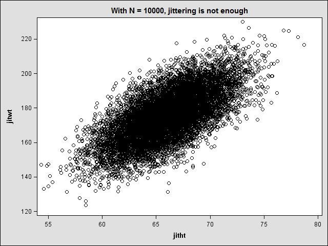 Scatterplot with jitter not enough