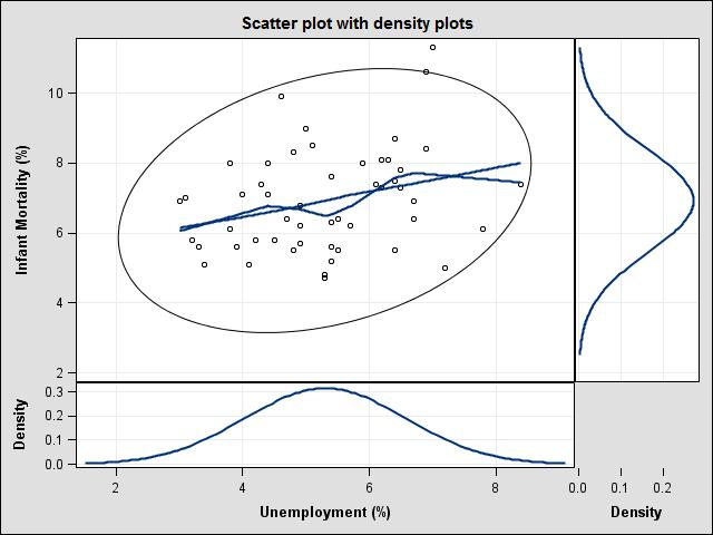 Scatterplot with density plots