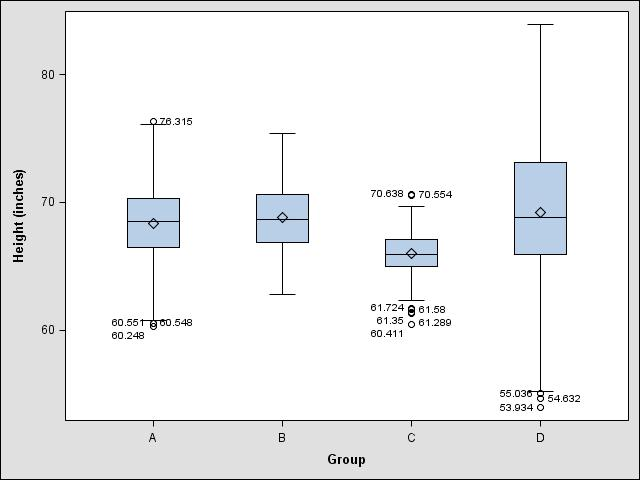 Boxplot with outliers labeled